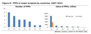 Figure 8: PPPs in major projects by countries, 2007-2013