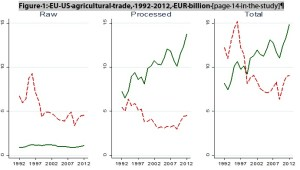 Figure 1: EU-US agricultural trade, 1992-2012, EUR billion