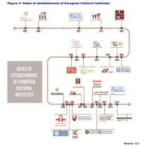 Figure 2: Dates of establishment of European Cultural Institutes