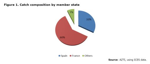 Figure 1. Catch composition by member state