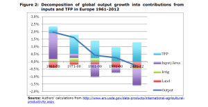 Figure 2: Decomposition of global output growth into contributions from inputs and TFP in Europe 1961-2012