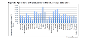 Figure 5: Agricultural GHG productivity in the EU /average 2012-2014)