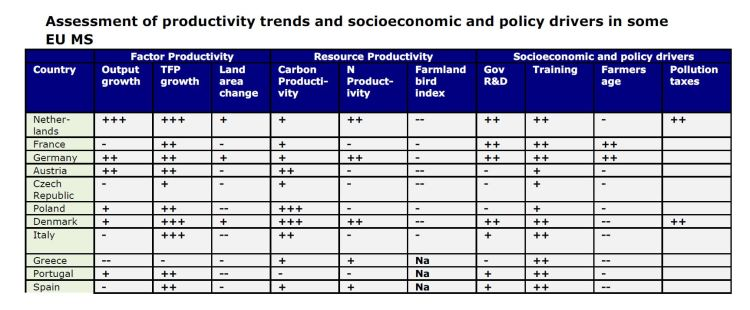 Assessment of productivity trends and socioeconomic and policy drivers in some EU MS