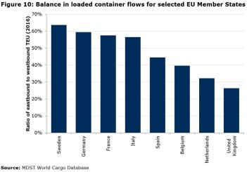 Figure 10: Balance in loaded container flows for selected EU Member States