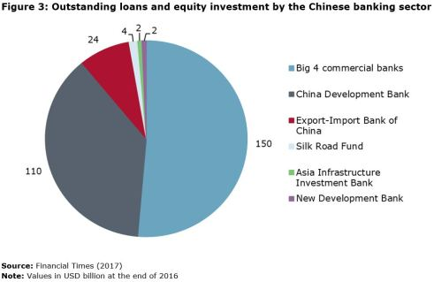 Figure 3: Outstanding loans and equity investment by the Chinese banking sector