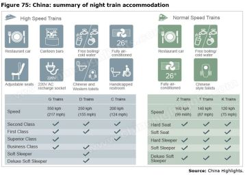 Figure 75: China: summary of night train accommodation