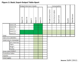 Figure 2: Basic Input-Output Table-Sport