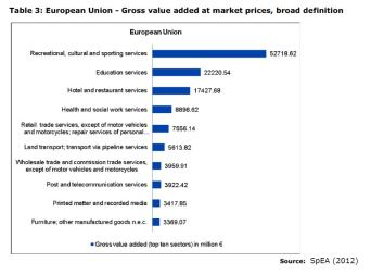 Table 3: European Union - Gross value added at market prices, broad definition