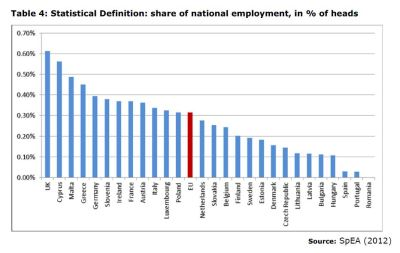 Table 4: Statistical Definition: share of national employment, in % of heads