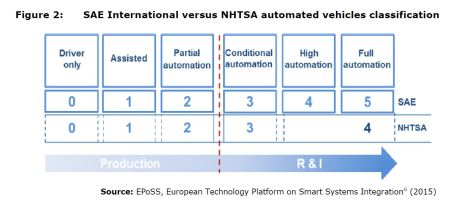 Figure 2: SAE International versus NHTSA automated vehicles classification