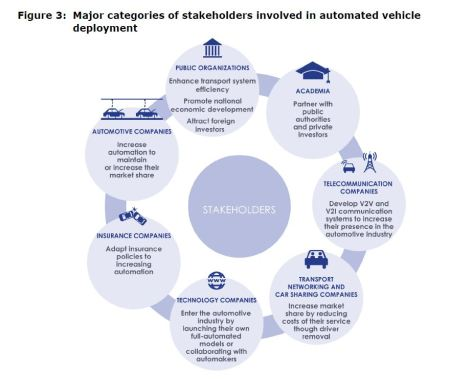 Figure 3: Major categories of stakeholders involved in automated vehicle deployment