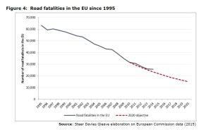 Figure 4: Road fatalities in the EU since 1995