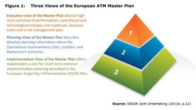 Figure 2: Three Views of the European ATM Master Plan