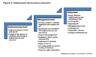 Figure 5: Deployment Governance summary