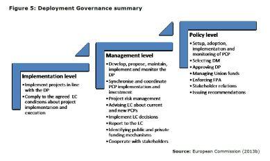 Figure 5: Deployment Governance summary