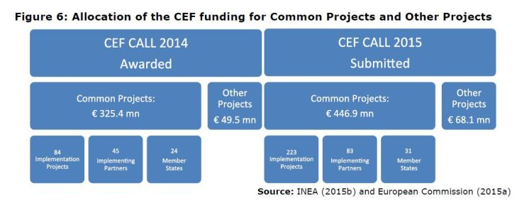 Figure 6: Allocation of the CEF funding for Common Projects and Other Projects
