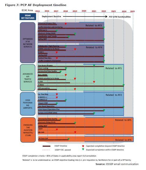 Figure 7: PCP AF Deployment timeline