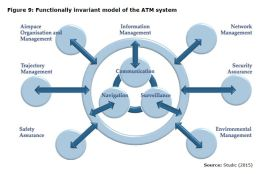 Figure 9: Functionally invariant model of the ATM system