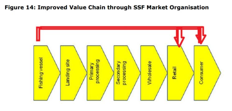Figure 14: Improved Value Chain through SSF Market Organisation