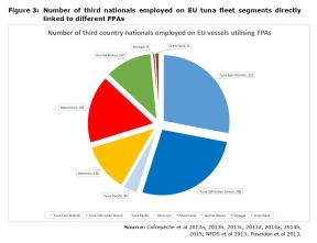 Figure 3: Number of third nationals employed on EU tuna fleet segments directly linked to different FPAs