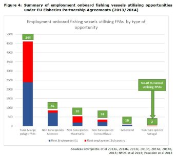 Figure 4: Summary of employment onboard fishing vessels utilising opportunities under EU Fisheries Partnership Agreements (2013/2014)