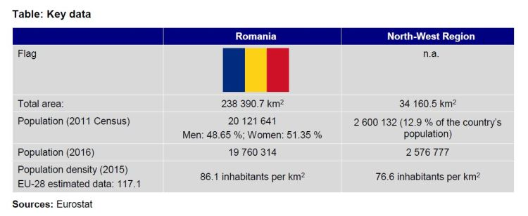 Table: Key data