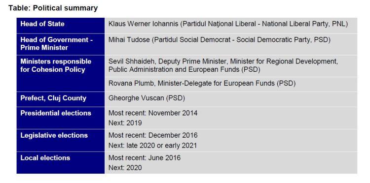 Table: Political summary