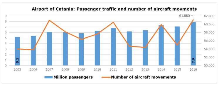 Airport of Catania: Passenger traffic and number of aircraft movments