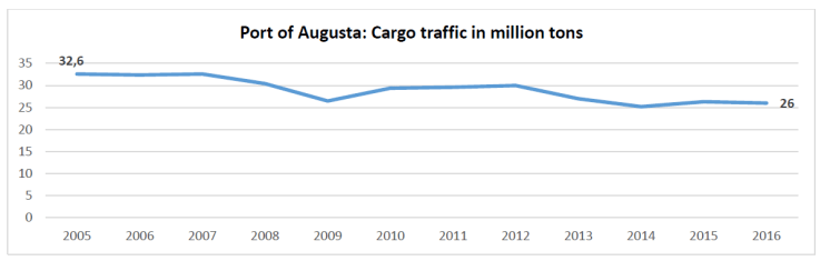 Port of Augusta: Cargo traffic in million tons