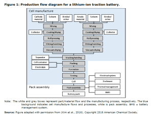 Figure 1: Production flow diagram for a lithium-ion traction battery.
