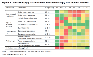 Figure 3: Relative supply risk indicators and overall supply risk for each element.