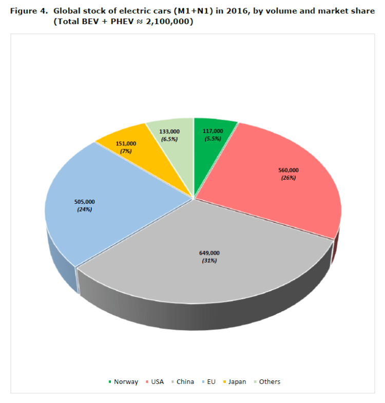 Figure 4. Global stock of electric cars (M1+N1) in 2016, by volume and market share (Total BEV + PHEV ≈ 2,100,000)