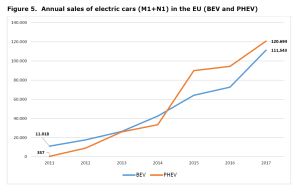 Figure 5. Annual sales of electric cars (M1+N1) in the EU (BEV and PHEV)