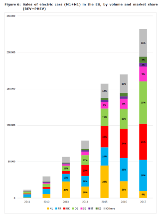 Figure 6: Sales of electric cars (M1+N1) in the EU, by volume and market share (BEV+PHEV)