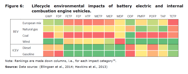 Figure 6: Lifecycle environmental impacts of battery electric and internal combustion engine vehicles.