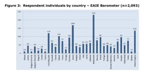 Figure 3: Respondent individuals by country – EAIE Barometer (n=2,093)