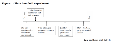 Figure 1: Time line field experiment