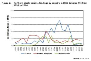 Figure 2: Northern stock: sardine landings by country in ICES Subarea VII from 1990 to 2014