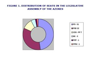 Distribution of seats in the legislative assembly of the Azores