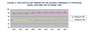 Per capita GDP trends in the Azores compared to Portugal (Base 100) and the EU (Base 100)