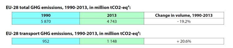 EU-28 total GHG emissions, 1990-2013, in million tCO2-eq and EU-28 transport GHG emissions, 1990-2013, in million tCO2-eq