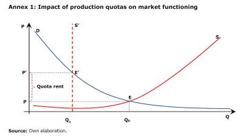 Annex 1: Impact of production quotas on market functioning
