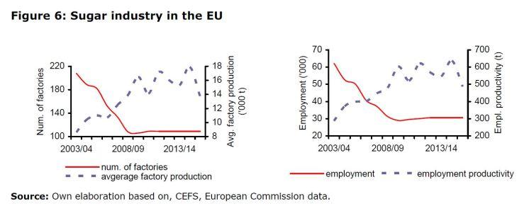 Figure 6: Sugar industry in the EU