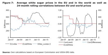 Figure 7: Average white sugar prices in the EU and in the world as well as 24-month rolling correlations between EU and world prices