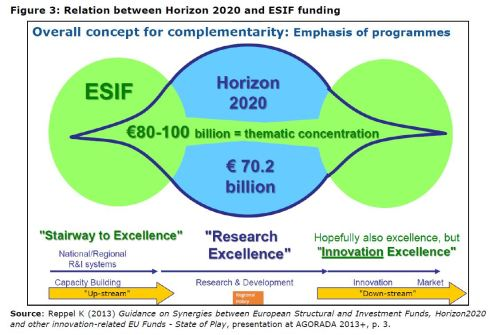 Figure 3: Relation between Horizon 2020 and ESIF funding