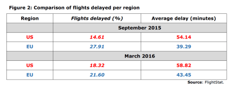 Figure 2: Comparison of flights delayed per region