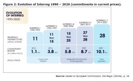 Figure 2: Evolution of Interreg 1990 – 2020 (commitments in current prices).