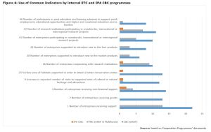 Figure 6: Use of Common Indicators by internal ETC and IPA CBC programmes