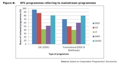 Figure 8: ETC programmes referring to mainstream programmes