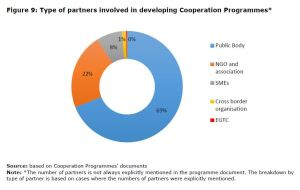 Figure 9: Type of partners involved in developing Cooperation Programmes